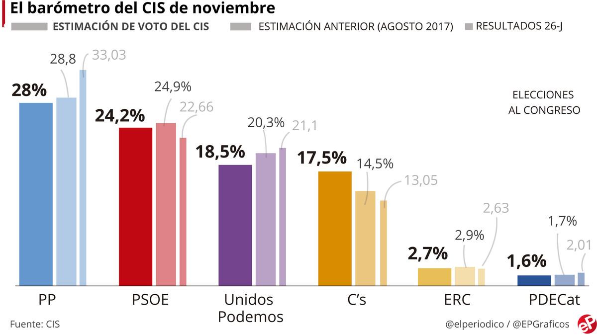 El CIS confirma el ascenso de C's y la caída de Podemos tras el 1-O