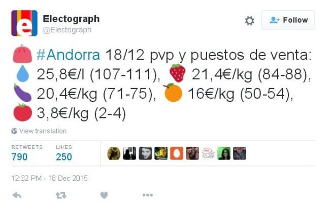 Electrograph, una de las cuentas que más interés ha mostrado por el precio de la cesta de la compra en Andorra.