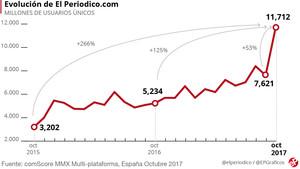 EL PERIÓDICO, dos años de cambio y éxito digital