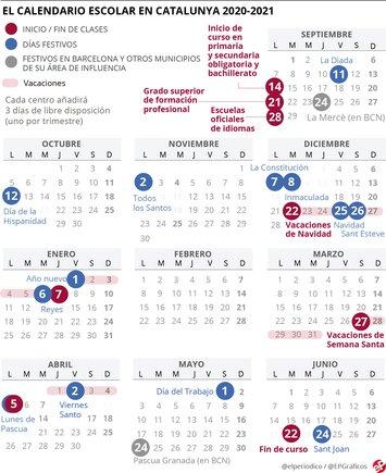 Calendario escolar del curso 2020-2021 en Catalunya.