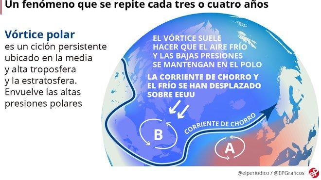¿Què és el vòrtex polar i per què castiga els EUA? 6 claus