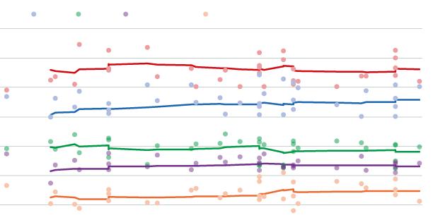 La nova normalitat de les enquestes després de l'estat d'alarma