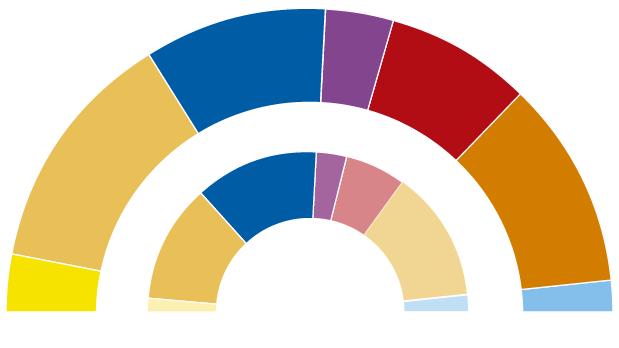 ERC superaría a Cs y a JxCat y ganaría las elecciones