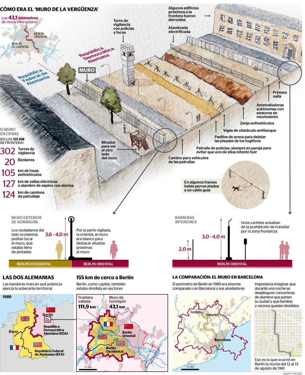 GRÁFICO   25 años de la caída del muro de Berlín