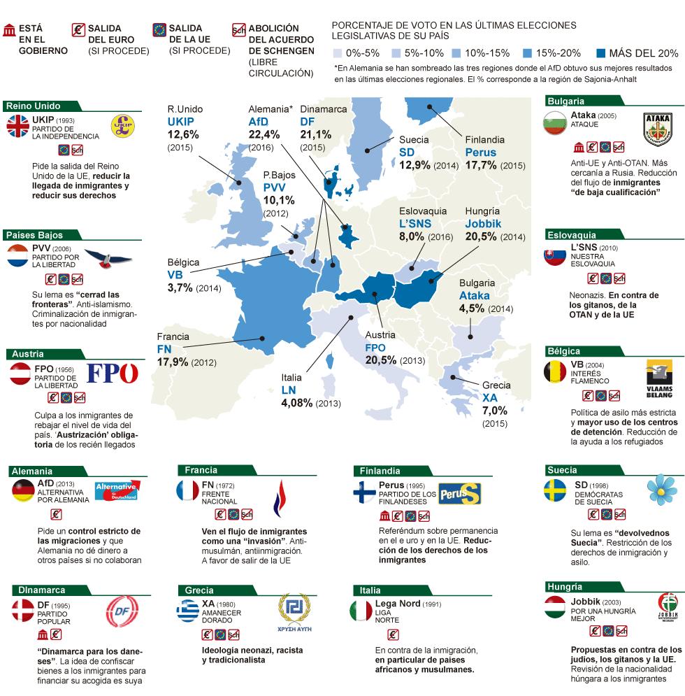 presencia de partidos populistas de derechas en la UE