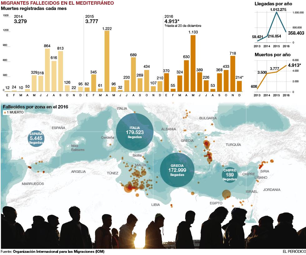 Migrantes muertos en el Mediterráneo