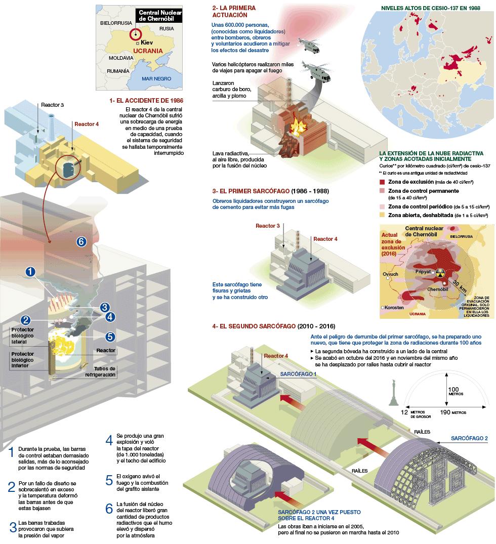 Los sarcófagos de la central de Chernóbil