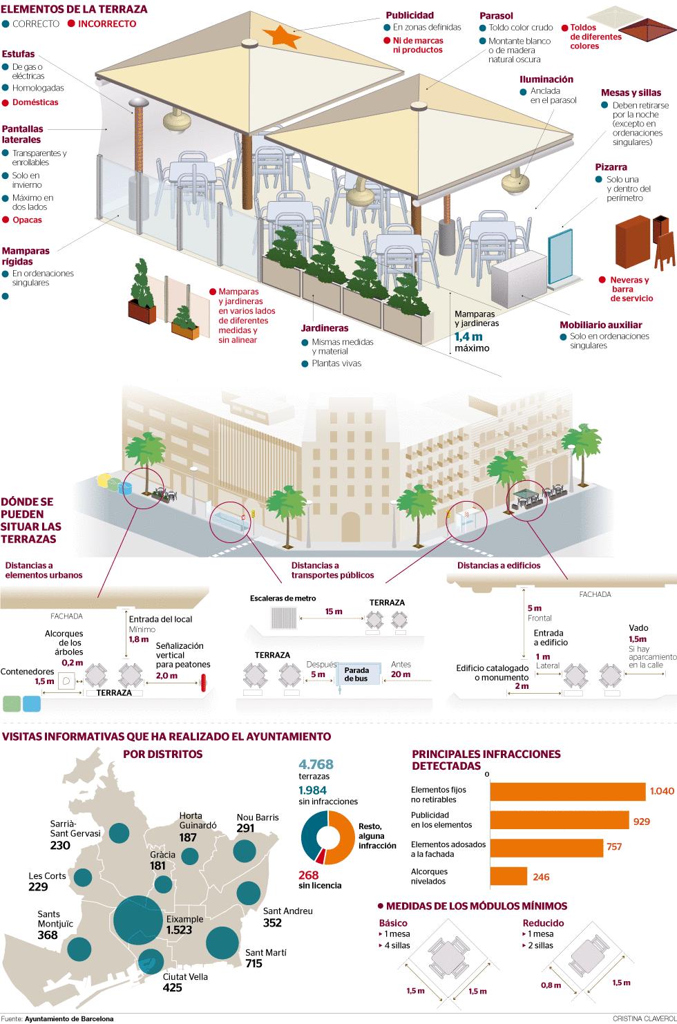 Implantación De La Ordenanza De Terrazas En Barcelona