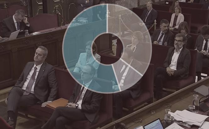 Enquesta sobre la sentència del procés: Els espanyols confien en el PSOE per resoldre el conflicte català