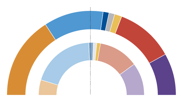 Encuesta elecciones generales: El hundimiento del PP y el letargo de la izquierda catapultan a Ciudadanos